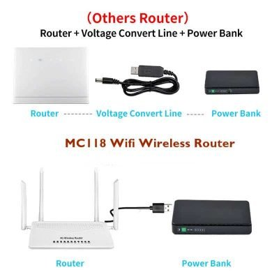 4G WiFi Router with Sim Card Slot and Supports Power bank